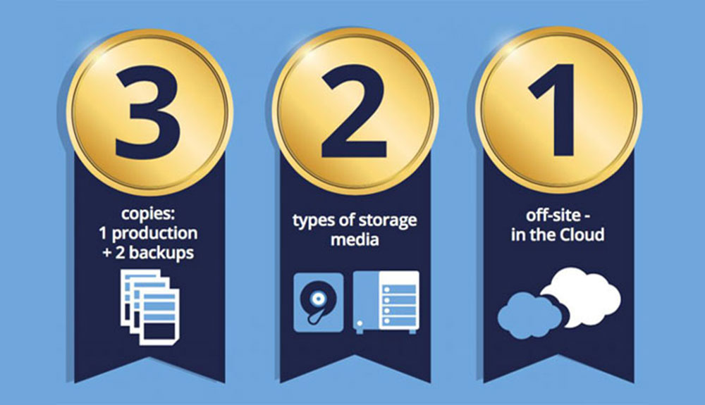 3-2-1 data backup rule